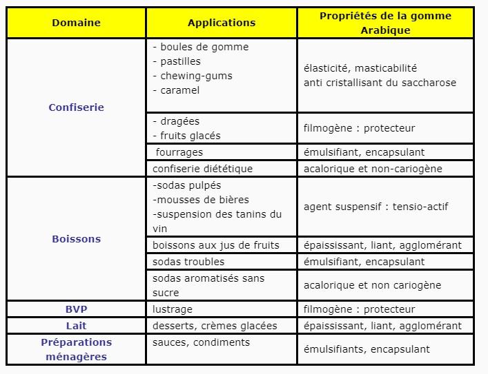 Applications de la gomme arabique