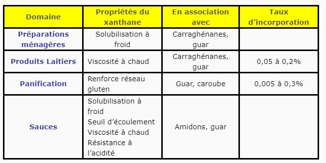 Application des xanthanes
